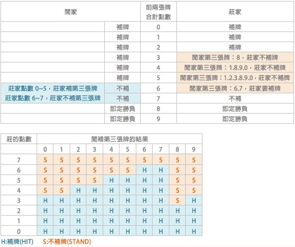 百家樂套路,i88娛樂城-真人百家樂-六合彩簽注站-運彩-骰寶